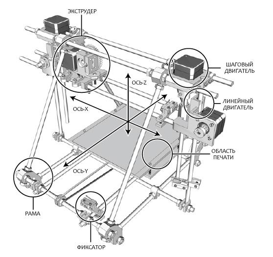 Конструкция 3Д принтера